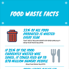 Why Food Waste Management Is Important for Your Business